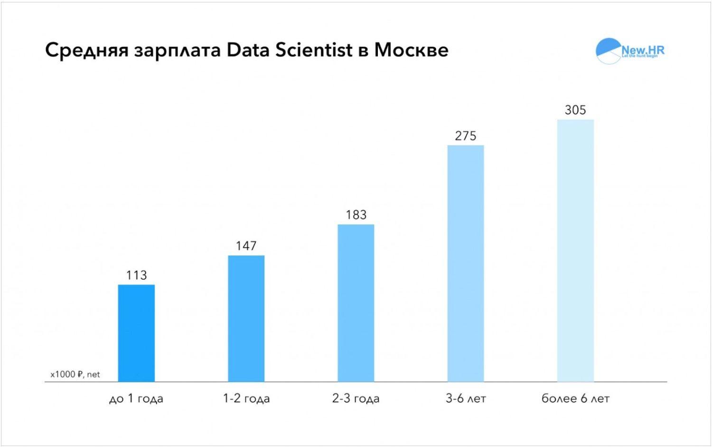 Сколько зарабатывают Data Scientists в Москве?