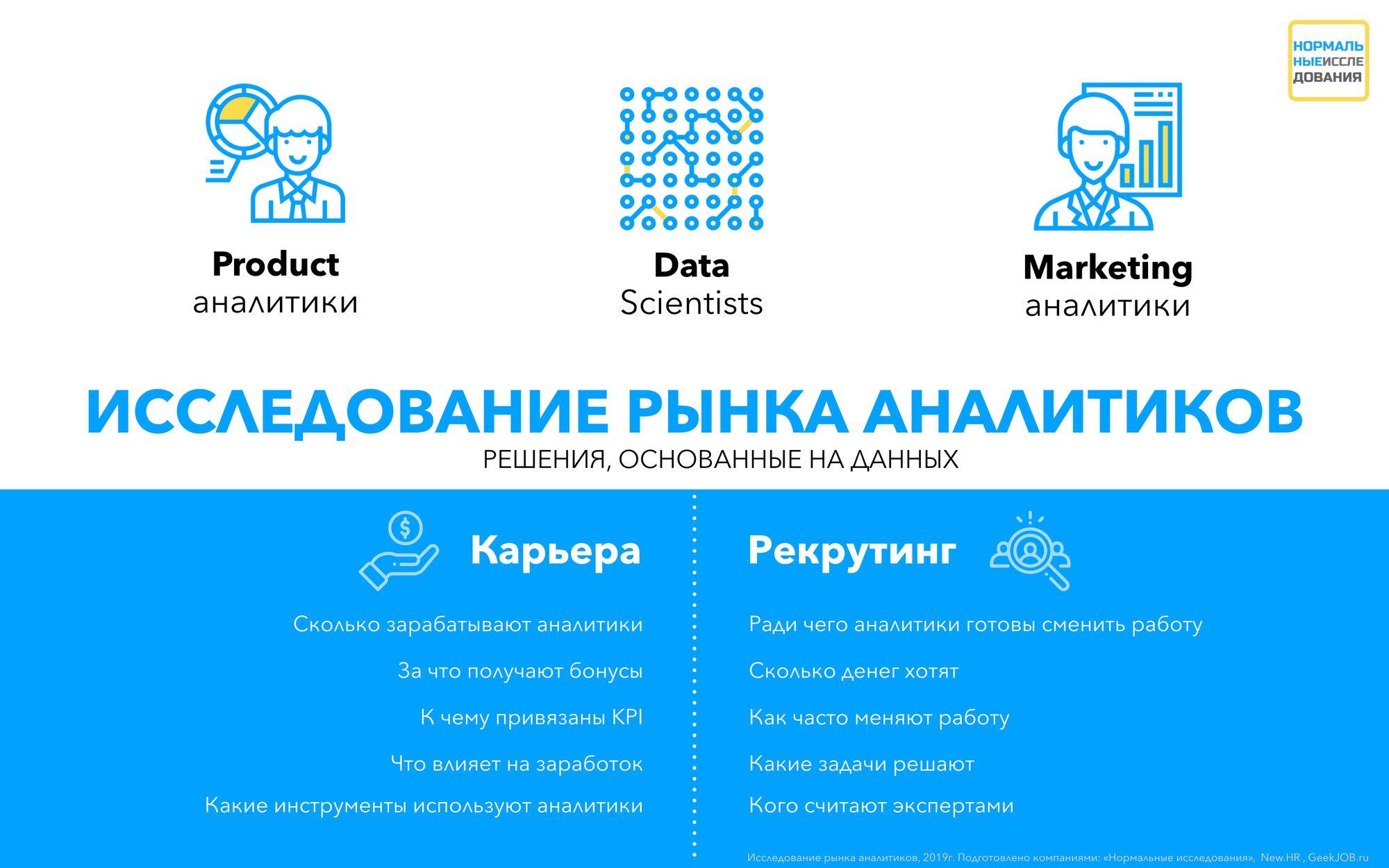 «Нормальные исследования» рынка аналитиков